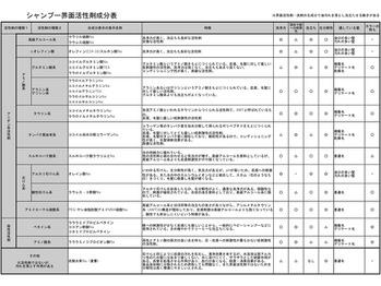 シャンプー成分の一覧表 前回の補足_20190701_1