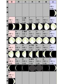 月の満ちかけとカラダの関係…★_20170402_4