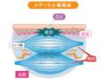 メディセル筋膜リリース