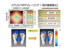 リラクゼーションビューティーサロン アリア(ALIA)の雰囲気(自律神経ボディトリートメント。自律神経と足裏重心の測定変化。)