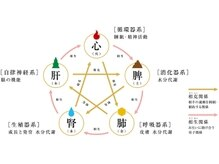 銀座コマチ(Comachi)の雰囲気(アロマ体質診断が大人気♪ぜひ口コミをご覧くださいませ。)