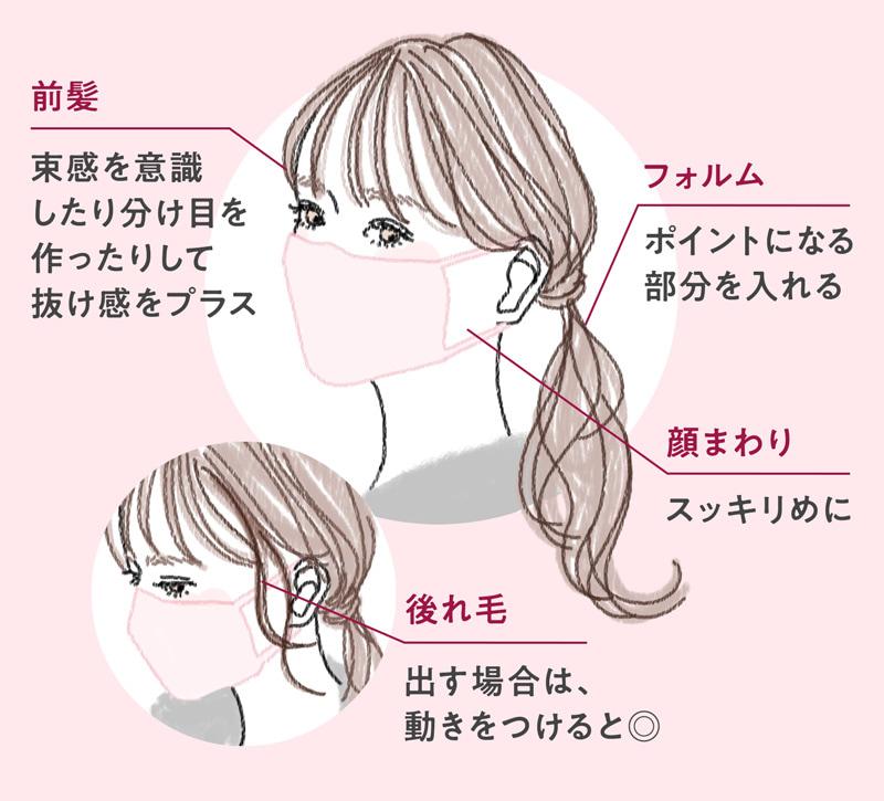 マスク 髪型 ポイント